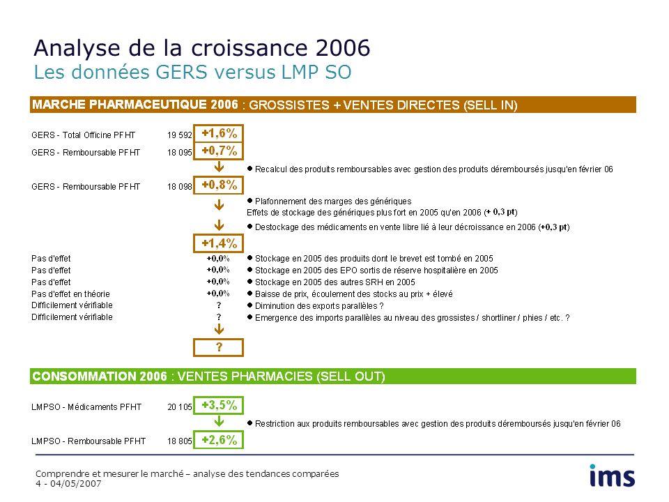 Comprendre et mesurer le marché – analyse des tendances comparées 4 - 04/05/2007 Analyse de la croissance 2006 Les données GERS versus LMP SO