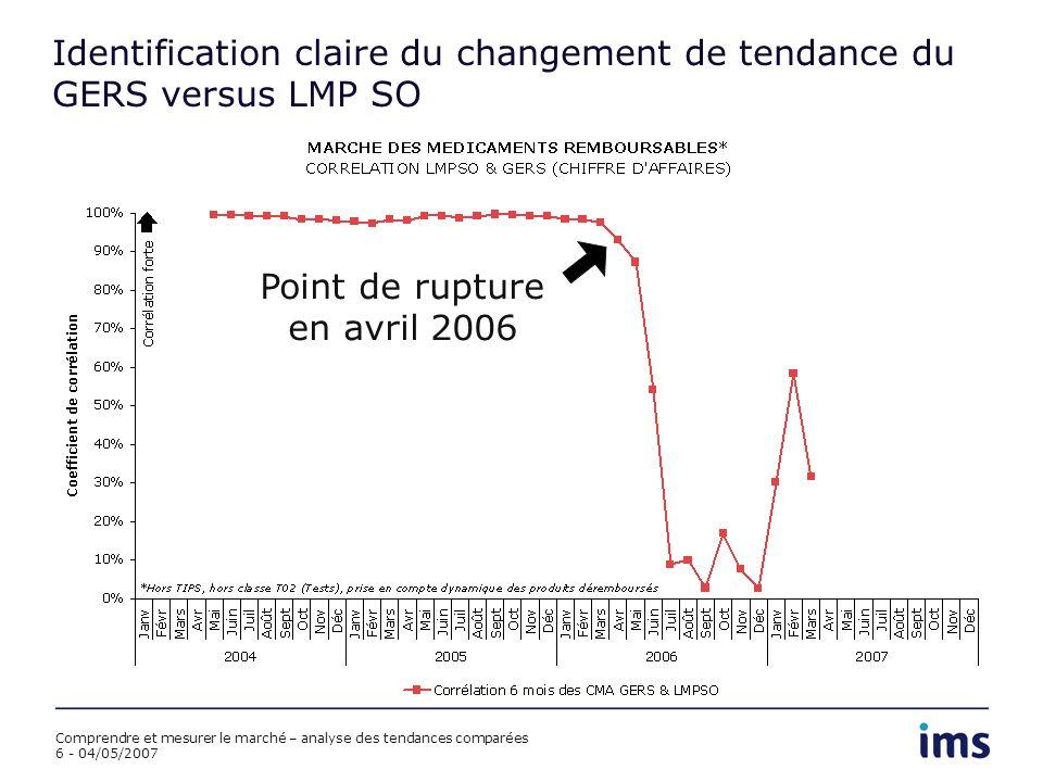Comprendre et mesurer le marché – analyse des tendances comparées 6 - 04/05/2007 Identification claire du changement de tendance du GERS versus LMP SO Point de rupture en avril 2006