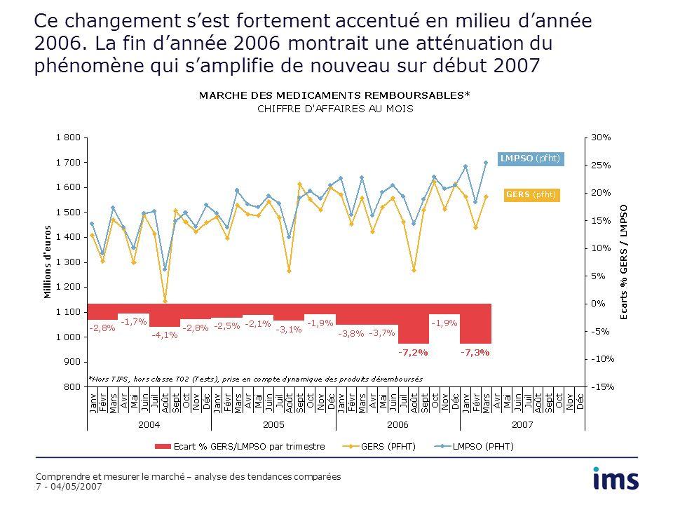 Comprendre et mesurer le marché – analyse des tendances comparées 8 - 04/05/2007 Les premières tendances 2007 Cumul fixe à mars 2007, chiffre daffaires* *Hors TIPS, hors classe T02 (Tests), prise en compte dynamique des produits déremboursés PFHT LMPSO +3,3% GERS -0,4% Prix public SDM +2,7% CNAMTS +2,5% +3,0% CJO