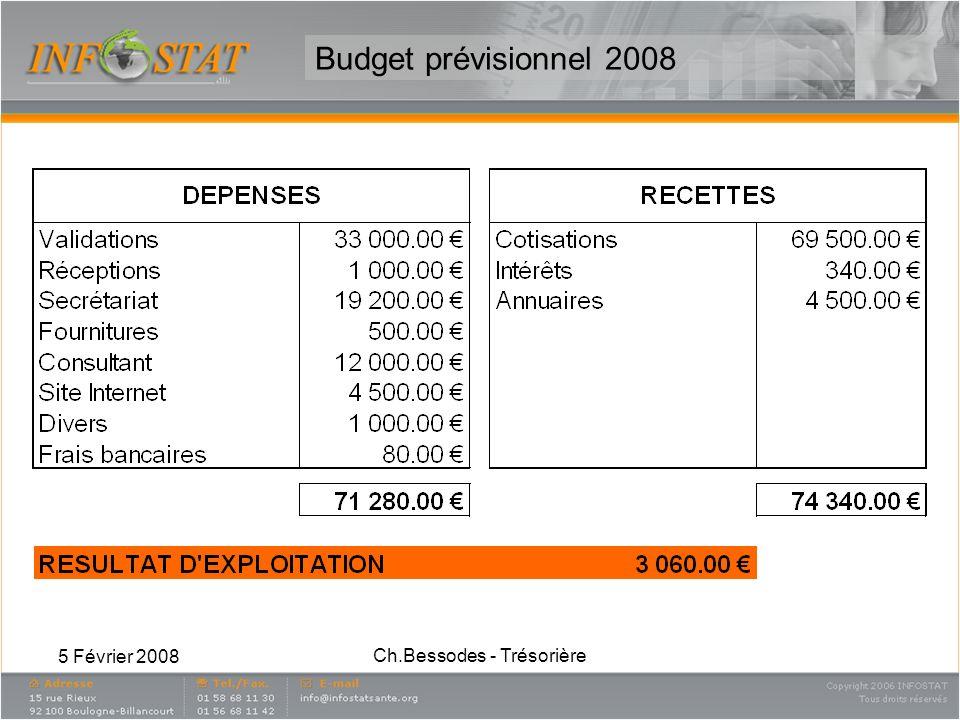 5 Février 2008 Ch.Bessodes - Trésorière Rapport du Trésorier (1/2) Mesdames, Messieurs, Le bilan de nos finances reste toujours positif, malgré un résultat dexploitation de lannée 2007 légèrement négatif, et ceci malgré le recouvrement intégral de lensemble des cotisations.