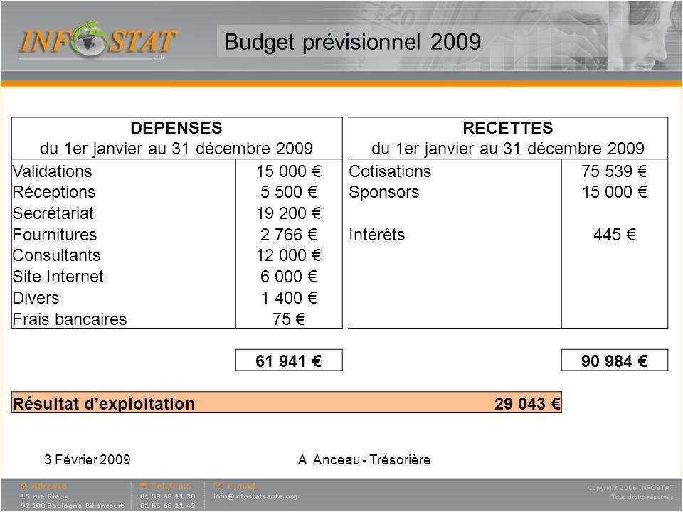 Rapport du Trésorier (1/2) Mesdames, Messieurs, Le bilan de nos finances est très positif cette année grâce à un recouvrement intégral de lensemble des cotisations, à des dons de sponsoring de la part dIMS, GERS et CEGEDIM.