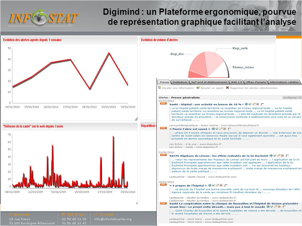 Digimind : un Plateforme ergonomique, pourvue de représentation graphique facilitant lanalyse 15
