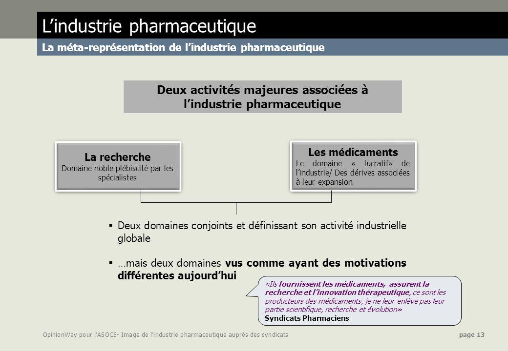 OpinionWay pour lASOCS- Image de lindustrie pharmaceutique auprès des syndicats page 13 Lindustrie pharmaceutique La méta-représentation de lindustrie