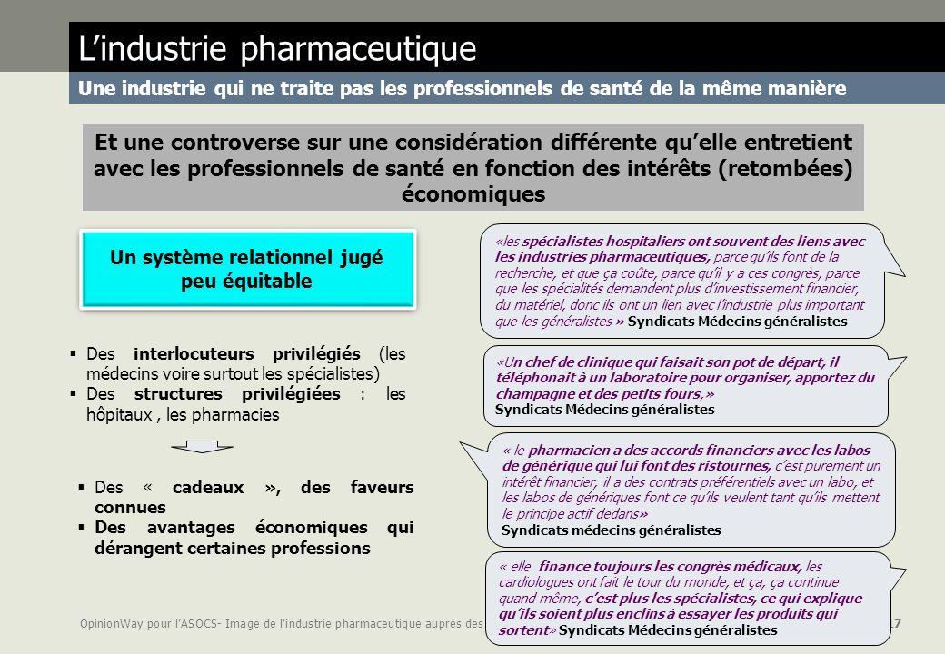 OpinionWay pour lASOCS- Image de lindustrie pharmaceutique auprès des syndicats page 17 Lindustrie pharmaceutique Une industrie qui ne traite pas les