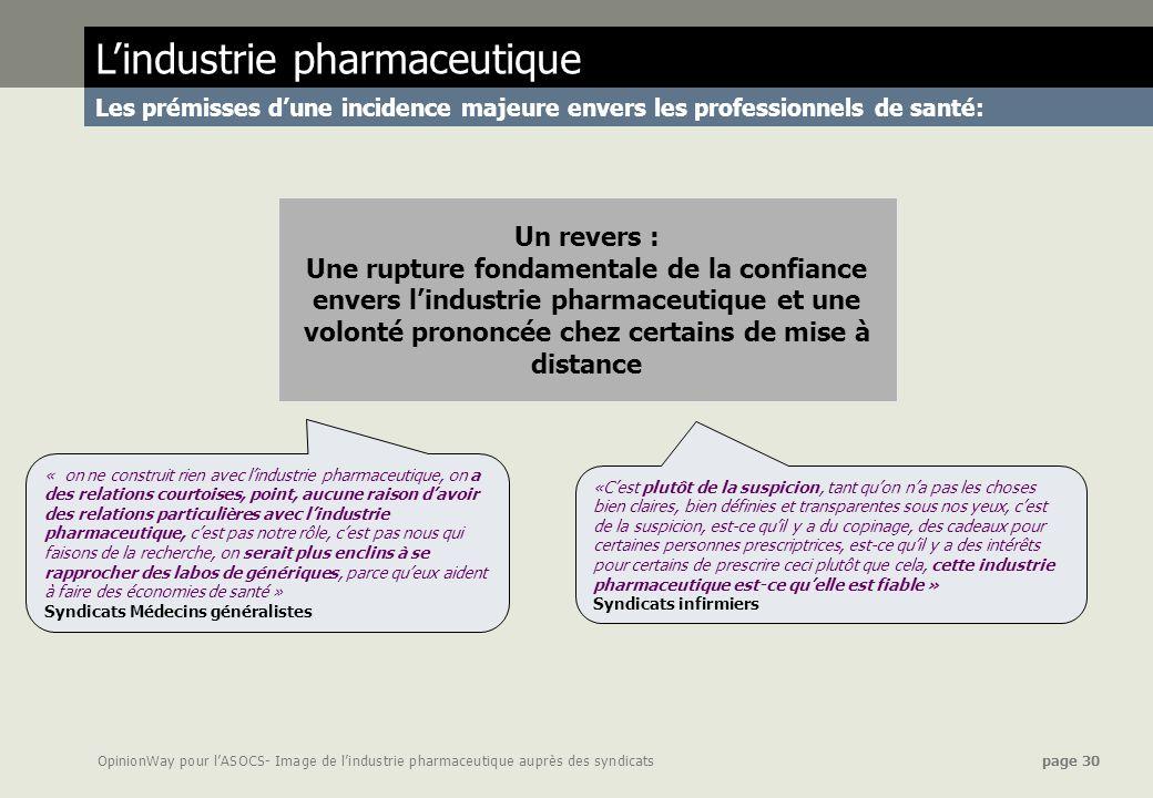 OpinionWay pour lASOCS- Image de lindustrie pharmaceutique auprès des syndicats page 30 Un revers : Une rupture fondamentale de la confiance envers li