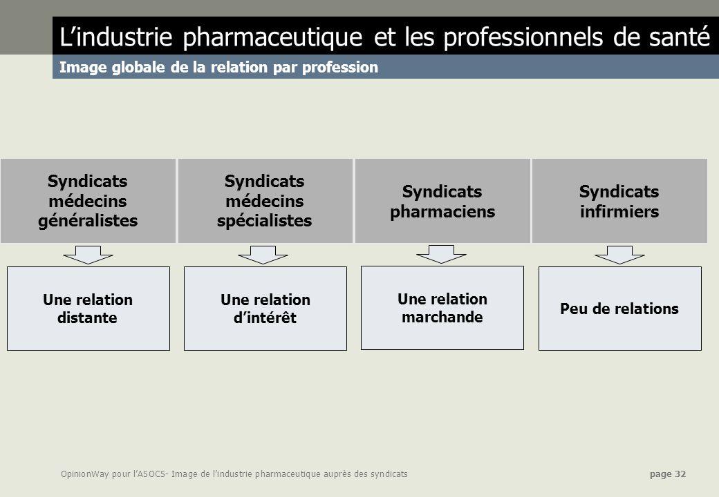 OpinionWay pour lASOCS- Image de lindustrie pharmaceutique auprès des syndicats page 32 Lindustrie pharmaceutique et les professionnels de santé Image
