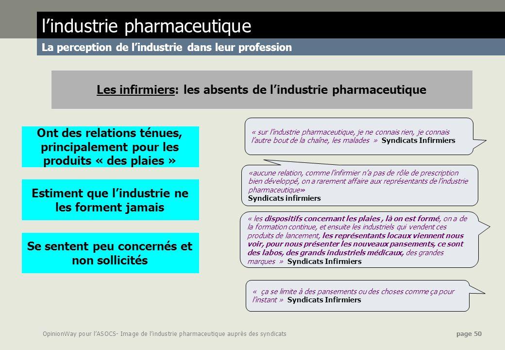 OpinionWay pour lASOCS- Image de lindustrie pharmaceutique auprès des syndicats page 50 lindustrie pharmaceutique La perception de lindustrie dans leu