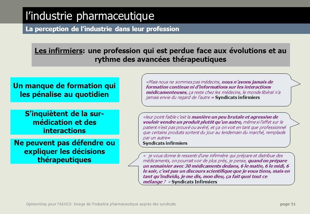 OpinionWay pour lASOCS- Image de lindustrie pharmaceutique auprès des syndicats page 51 lindustrie pharmaceutique La perception de lindustrie dans leu