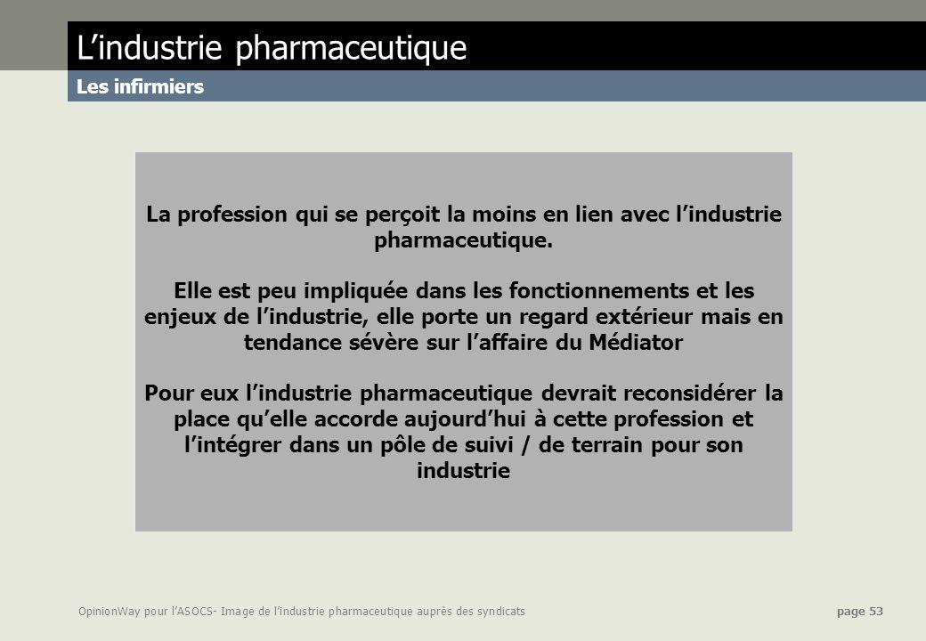 OpinionWay pour lASOCS- Image de lindustrie pharmaceutique auprès des syndicats page 53 La profession qui se perçoit la moins en lien avec lindustrie