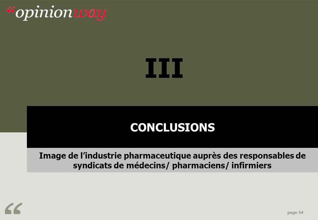 Contexte & objectifs page 54 CONCLUSIONS Image de lindustrie pharmaceutique auprès des responsables de syndicats de médecins/ pharmaciens/ infirmiers