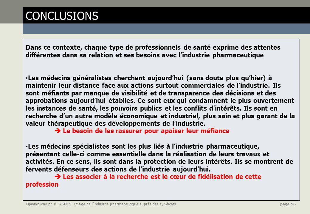 OpinionWay pour lASOCS- Image de lindustrie pharmaceutique auprès des syndicats page 56 CONCLUSIONS Dans ce contexte, chaque type de professionnels de