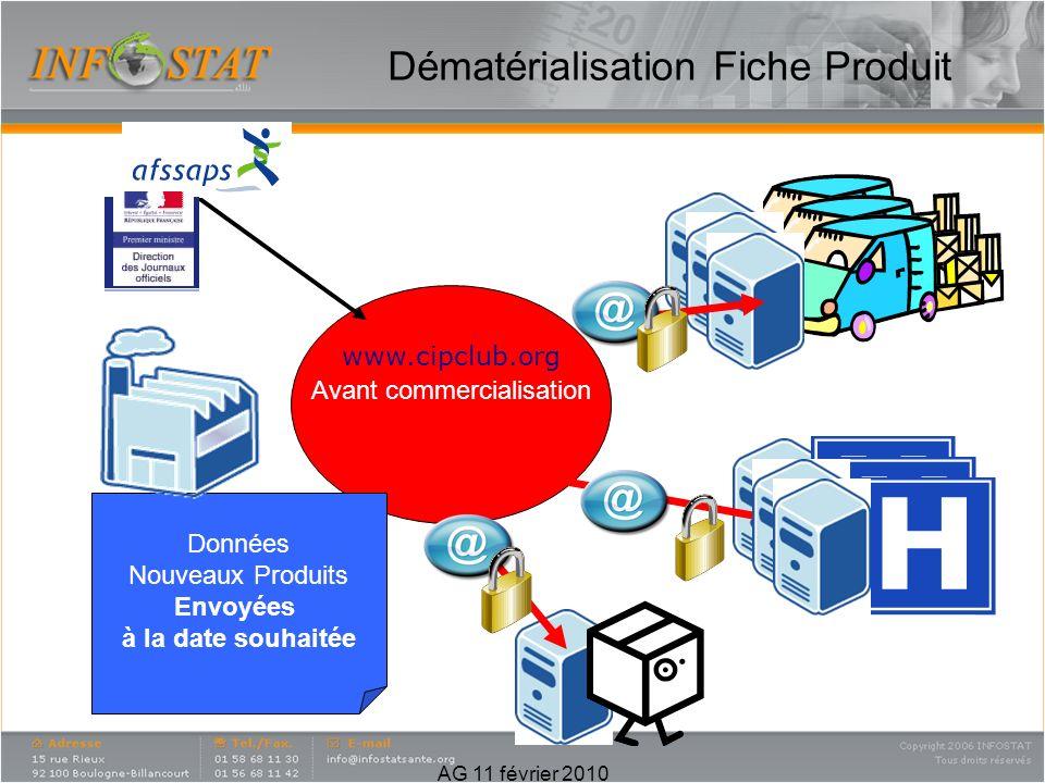www.cipclub.org Avant commercialisation Données Nouveaux Produits Envoyées à la date souhaitée Dématérialisation Fiche Produit AG 11 février 2010