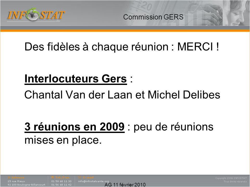 Commission GERS Des fidèles à chaque réunion : MERCI ! Interlocuteurs Gers : Chantal Van der Laan et Michel Delibes 3 réunions en 2009 : peu de réunio