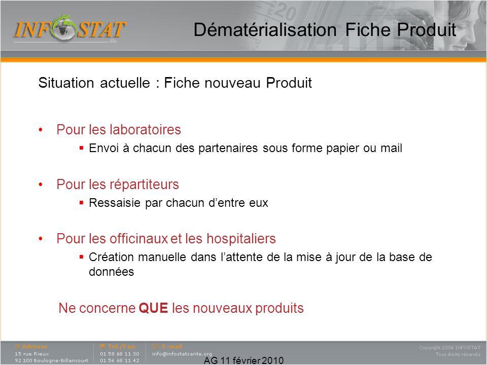 Dématérialisation Fiche Produit Situation actuelle : Fiche nouveau Produit Pour les laboratoires Envoi à chacun des partenaires sous forme papier ou m