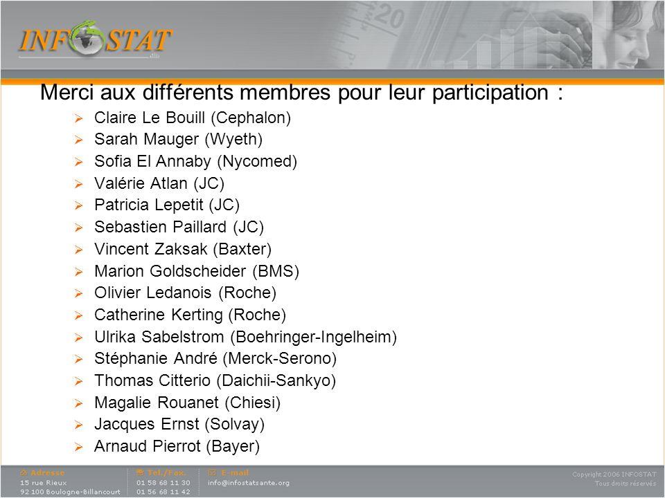 Merci aux différents membres pour leur participation : Claire Le Bouill (Cephalon) Sarah Mauger (Wyeth) Sofia El Annaby (Nycomed) Valérie Atlan (JC) P