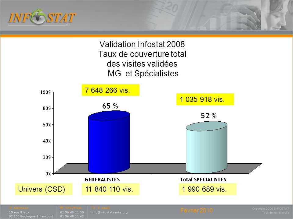 Février 2010 Validation Infostat 2008 Taux de couverture total des visites validées MG et Spécialistes 11 840 110 vis.1 990 689 vis.Univers (CSD) 7 64