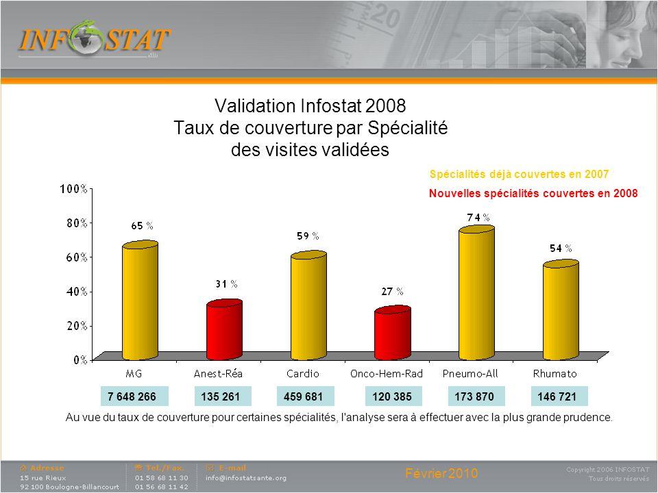 Février 2010 Validation Infostat 2008 Taux de couverture par Spécialité des visites validées Au vue du taux de couverture pour certaines spécialités,