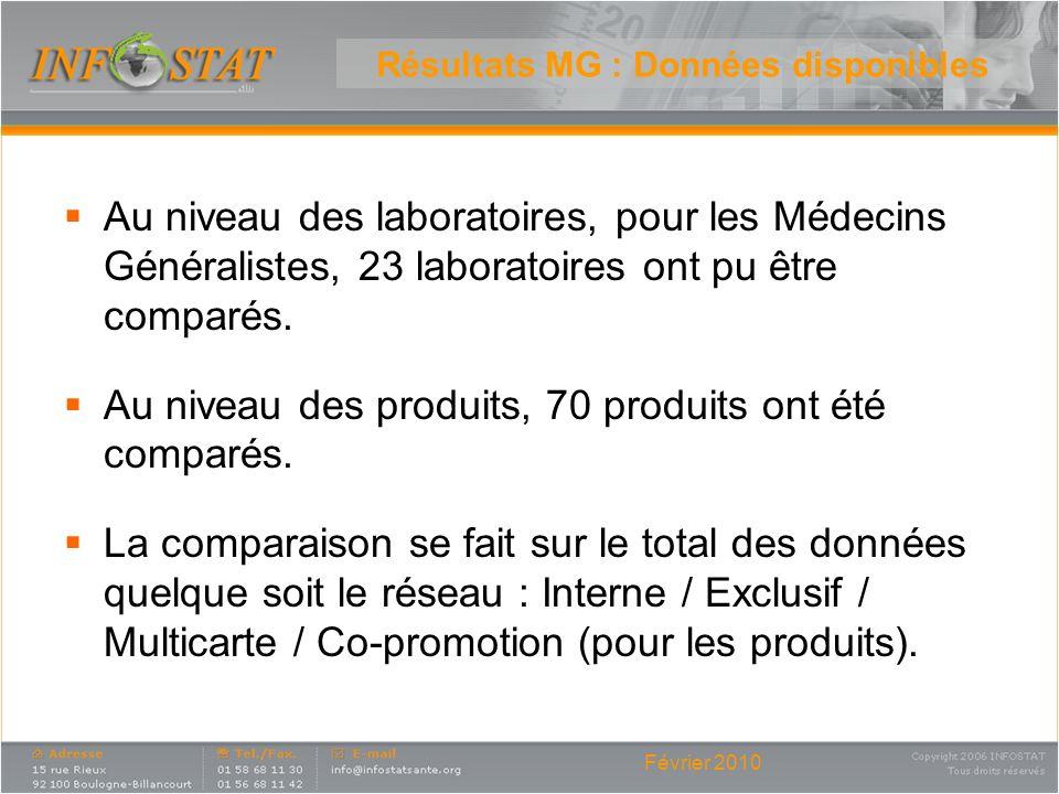 Février 2010 Résultats MG : Données disponibles Au niveau des laboratoires, pour les Médecins Généralistes, 23 laboratoires ont pu être comparés. Au n