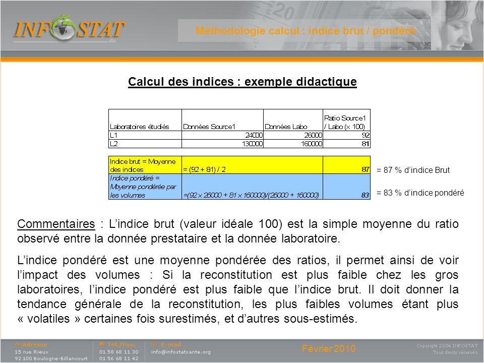 Février 2010 Méthodologie calcul : indice brut / pondéré Commentaires : Lindice brut (valeur idéale 100) est la simple moyenne du ratio observé entre