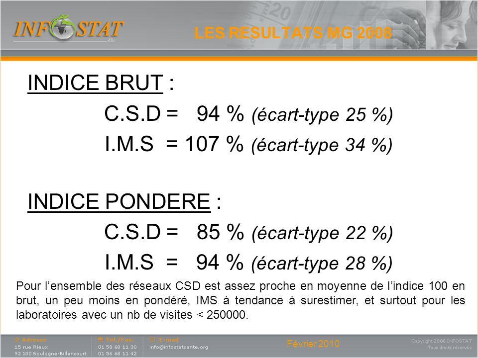 Février 2010 LES RESULTATS MG 2008 INDICE BRUT : C.S.D = 94 % (écart-type 25 %) I.M.S = 107 % (écart-type 34 %) INDICE PONDERE : C.S.D = 85 % (écart-t