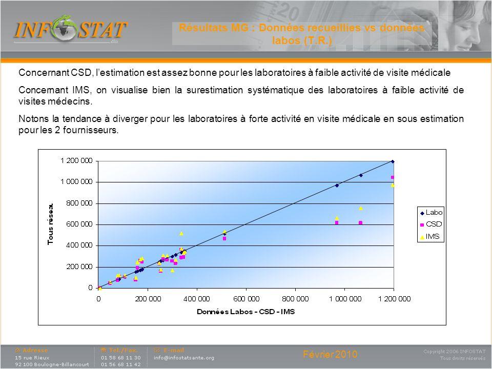 Février 2010 Résultats MG : Données recueillies vs données labos (T.R.) Concernant CSD, lestimation est assez bonne pour les laboratoires à faible act