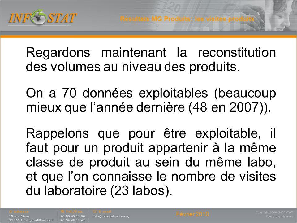 Février 2010 Résultats MG Produits: les visites produits Regardons maintenant la reconstitution des volumes au niveau des produits. On a 70 données ex