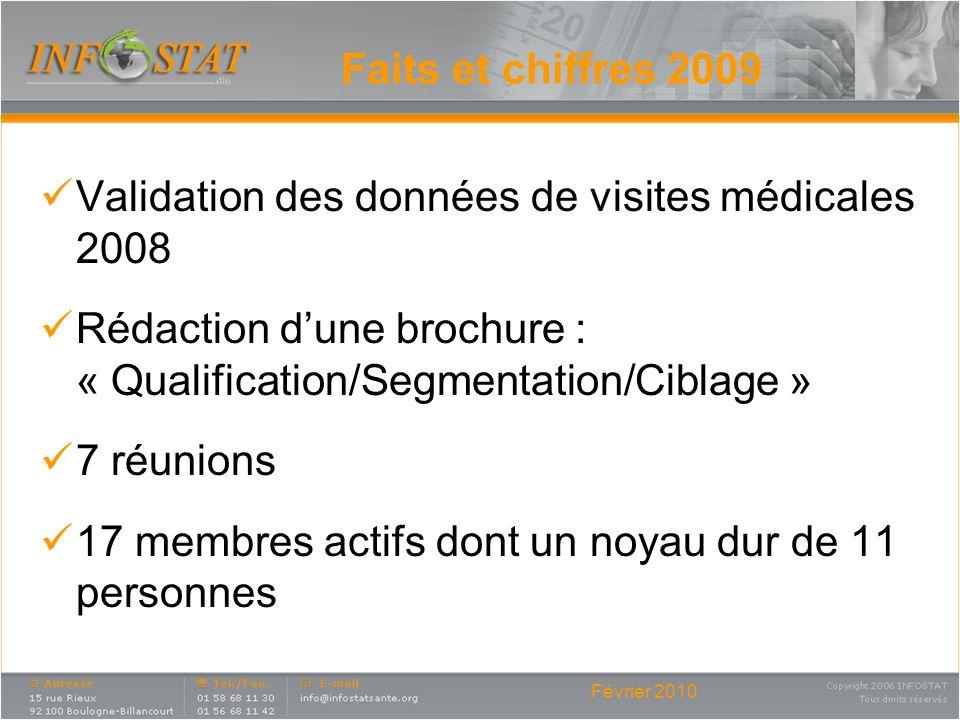 Février 2010 Faits et chiffres 2009 Validation des données de visites médicales 2008 Rédaction dune brochure : « Qualification/Segmentation/Ciblage »