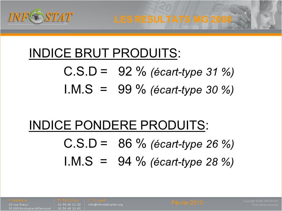 Février 2010 LES RESULTATS MG 2008 INDICE BRUT PRODUITS: C.S.D = 92 % (écart-type 31 %) I.M.S = 99 % (écart-type 30 %) INDICE PONDERE PRODUITS: C.S.D