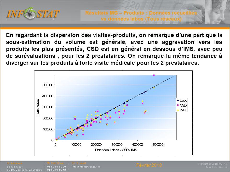 Février 2010 Résultats MG – Produits : Données recueillies vs données labos (Tous réseaux) En regardant la dispersion des visites-produits, on remarqu