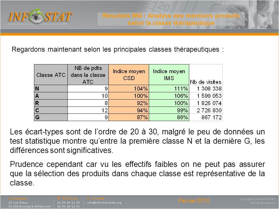 Février 2010 Résultats MG : Analyse des mentions produits selon la classe thérapeutique Regardons maintenant selon les principales classes thérapeutiq