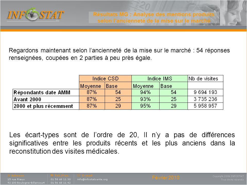 Février 2010 Résultats MG : Analyse des mentions produits selon lancienneté de la mise sur le marché Regardons maintenant selon lancienneté de la mise