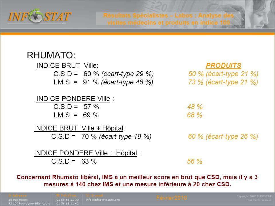 Février 2010 Résultats Spécialistes – Labos : Analyse des visites médecins et produits en indice 100 Concernant Rhumato libéral, IMS à un meilleur sco
