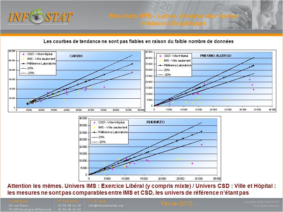 Février 2010 Résultats SPE - Labos: Analyse des visites médecins Graphiques Les courbes de tendance ne sont pas fiables en raison du faible nombre de