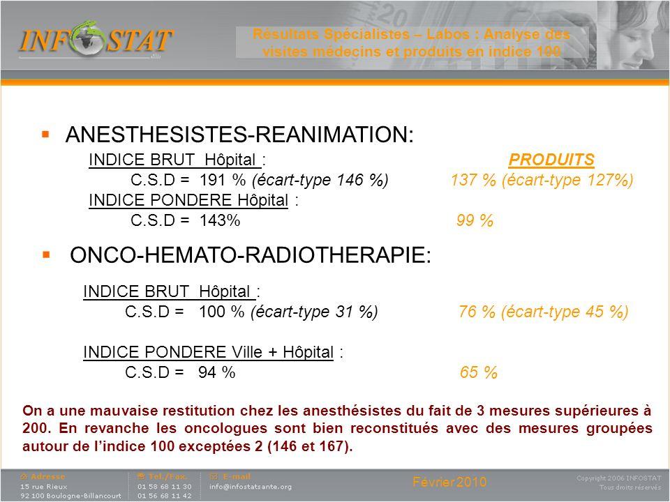 Février 2010 Résultats Spécialistes – Labos : Analyse des visites médecins et produits en indice 100 ANESTHESISTES-REANIMATION: INDICE BRUT Hôpital :