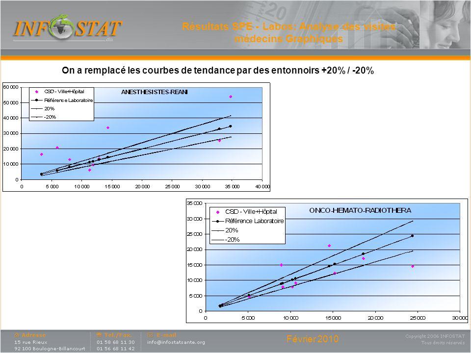 Février 2010 Résultats SPE - Labos: Analyse des visites médecins Graphiques On a remplacé les courbes de tendance par des entonnoirs +20% / -20%