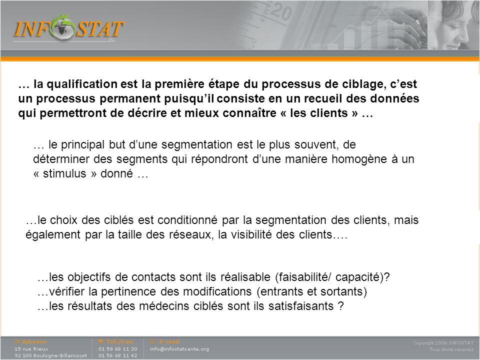 … la qualification est la première étape du processus de ciblage, cest un processus permanent puisquil consiste en un recueil des données qui permettr