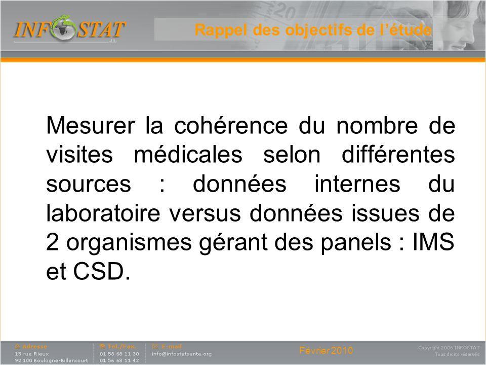 Février 2010 Rappel des objectifs de létude Mesurer la cohérence du nombre de visites médicales selon différentes sources : données internes du labora