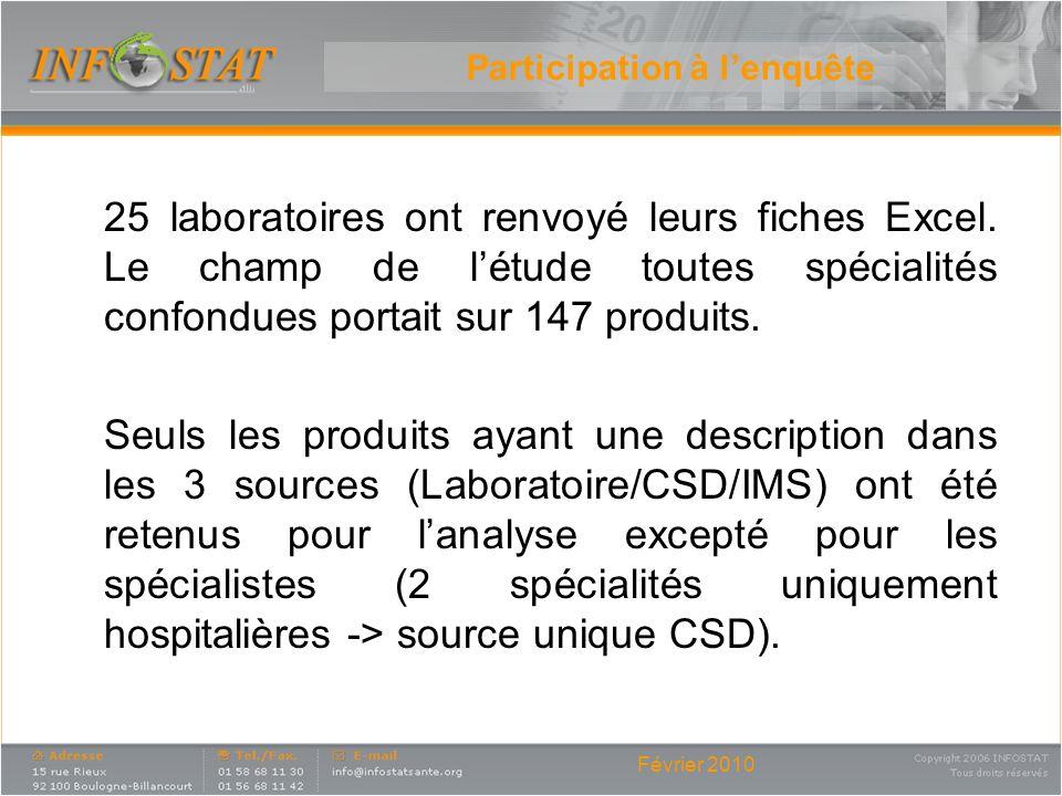 Février 2010 Participation à lenquête 25 laboratoires ont renvoyé leurs fiches Excel. Le champ de létude toutes spécialités confondues portait sur 147