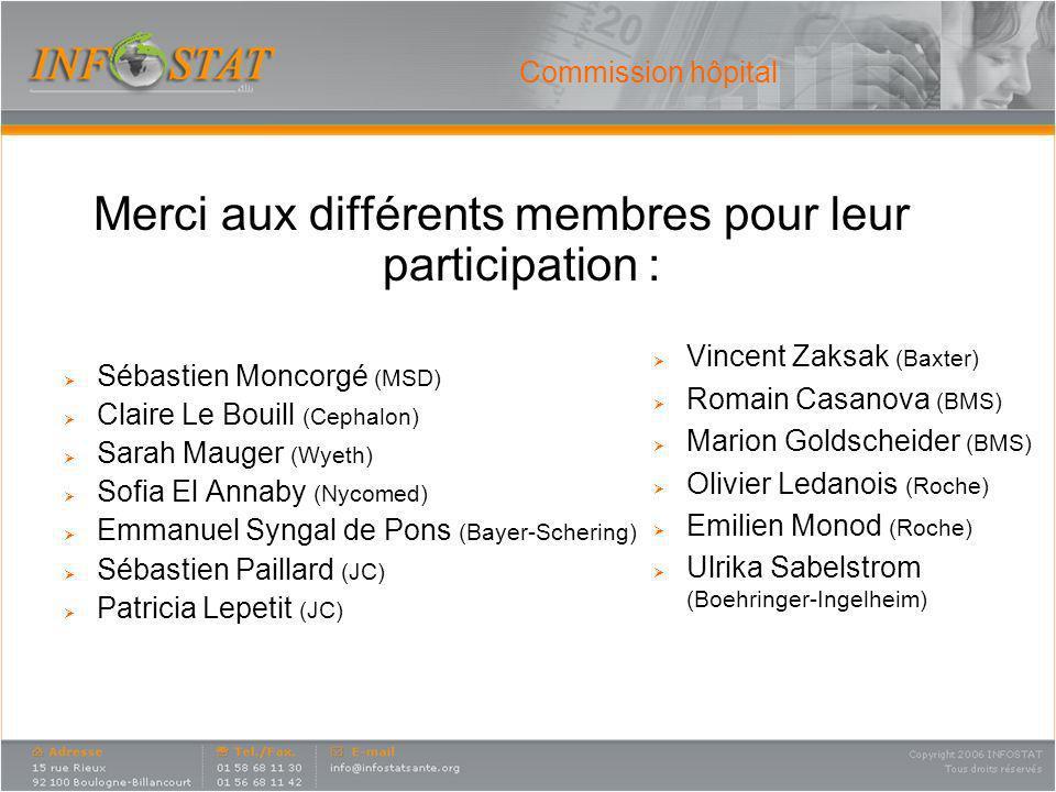 Commission hôpital Merci aux différents membres pour leur participation : Sébastien Moncorgé (MSD) Claire Le Bouill (Cephalon) Sarah Mauger (Wyeth) So