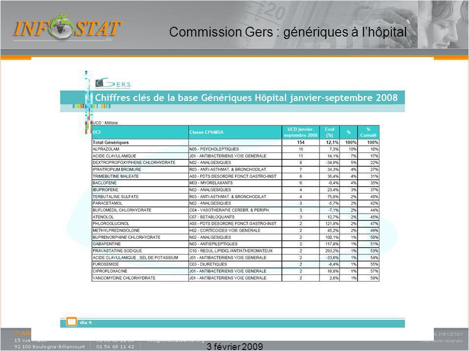 Commission Gers : génériques à lhôpital
