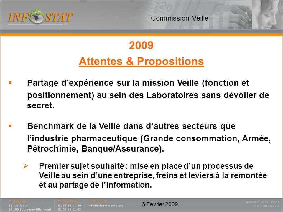 3 Février 2009 2009 Attentes & Propositions Partage dexpérience sur la mission Veille (fonction et positionnement) au sein des Laboratoires sans dévoi