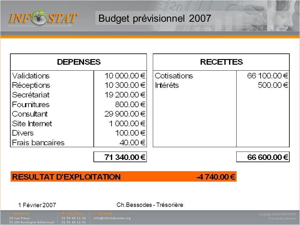 1 Février 2007 Ch.Bessodes - Trésorière Rapport du Trésorier (1/2) Mesdames, Messieurs, Le bilan de nos finances reste toujours positif.