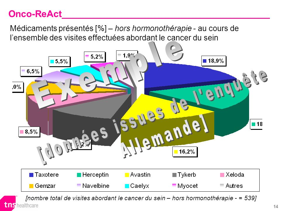 14 Médicaments présentés [%] – hors hormonothérapie - au cours de lensemble des visites effectuées abordant le cancer du sein Onco-ReAct [nombre total de visites abordant le cancer du sein – hors hormonothérapie - = 539]