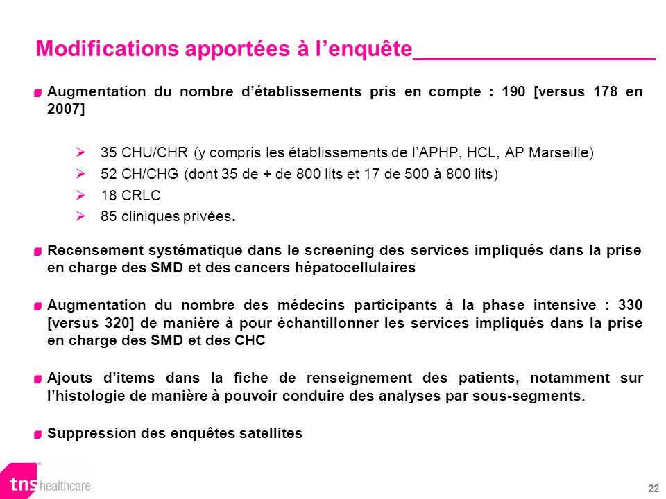 22 Augmentation du nombre détablissements pris en compte : 190 [versus 178 en 2007] 35 CHU/CHR (y compris les établissements de lAPHP, HCL, AP Marseille) 52 CH/CHG (dont 35 de + de 800 lits et 17 de 500 à 800 lits) 18 CRLC 85 cliniques privées.