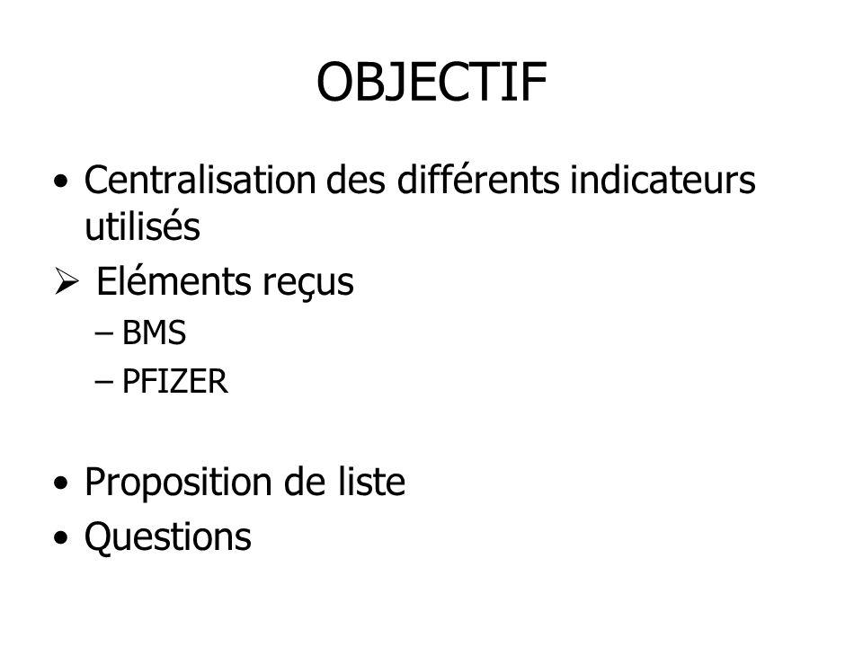 OBJECTIF Centralisation des différents indicateurs utilisés Eléments reçus –BMS –PFIZER Proposition de liste Questions