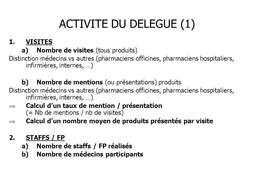 ACTIVITE DU DELEGUE (1) 1.VISITES a)Nombre de visites (tous produits) Distinction médecins vs autres (pharmaciens officines, pharmaciens hospitaliers,