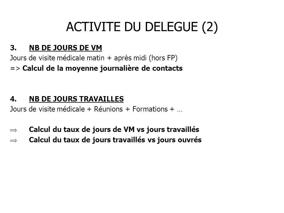 ACTIVITE DU DELEGUE (2) 3.NB DE JOURS DE VM Jours de visite médicale matin + après midi (hors FP) => Calcul de la moyenne journalière de contacts 4.NB
