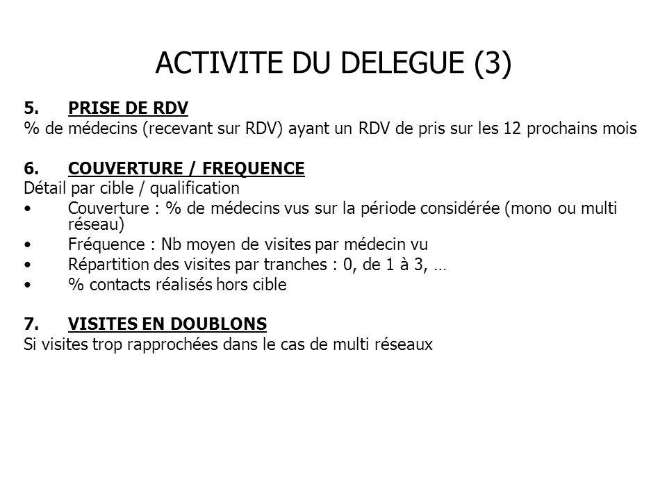 ACTIVITE DU DELEGUE (3) 5.PRISE DE RDV % de médecins (recevant sur RDV) ayant un RDV de pris sur les 12 prochains mois 6.COUVERTURE / FREQUENCE Détail