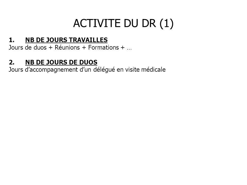 ACTIVITE DU DR (1) 1.NB DE JOURS TRAVAILLES Jours de duos + Réunions + Formations + … 2.NB DE JOURS DE DUOS Jours daccompagnement dun délégué en visit