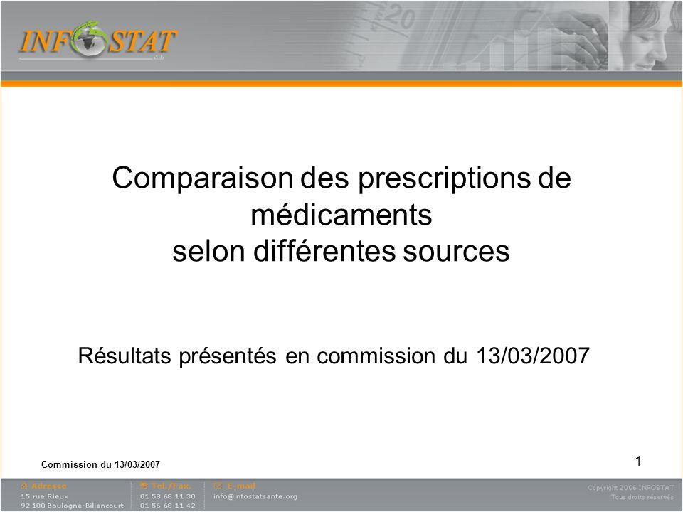 Commission du 13/03/2007 1 Résultats présentés en commission du 13/03/2007 Comparaison des prescriptions de médicaments selon différentes sources